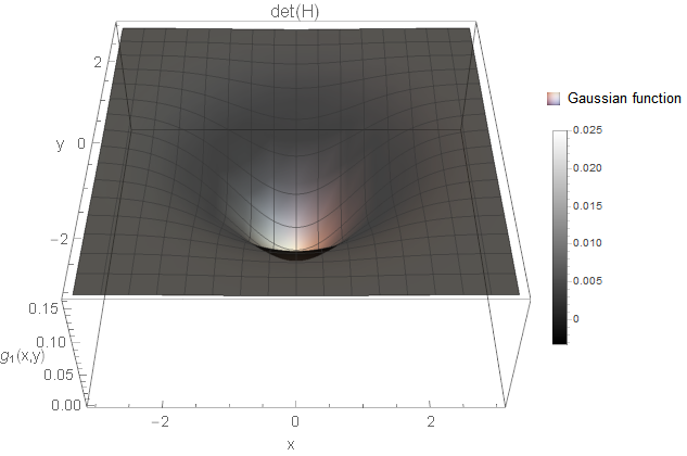 Inverted two-dimensional Gaussian function visible as a hole in the image