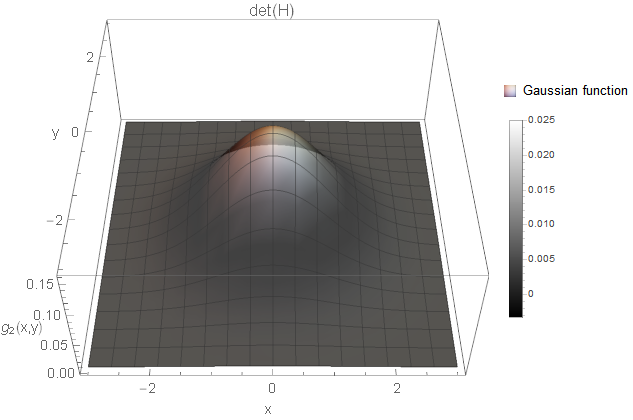 Two-dimensional Gaussian function visible as a blob in the image